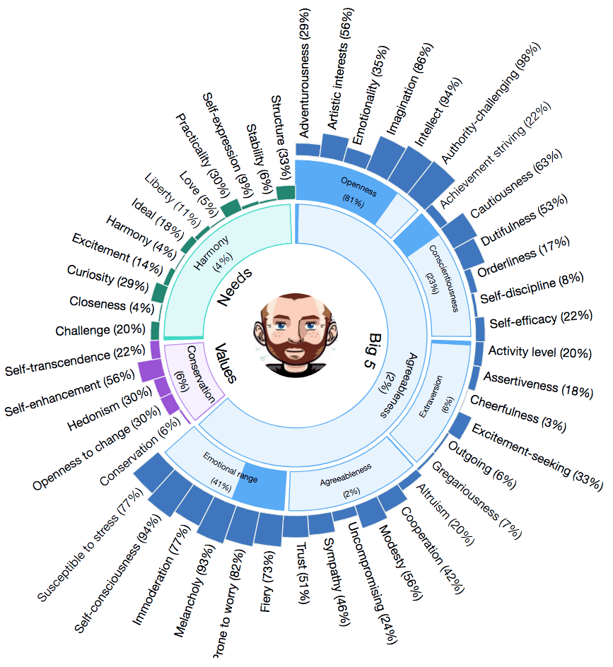 IBM Watson Personality Insights Sunburst Chart Visualisation